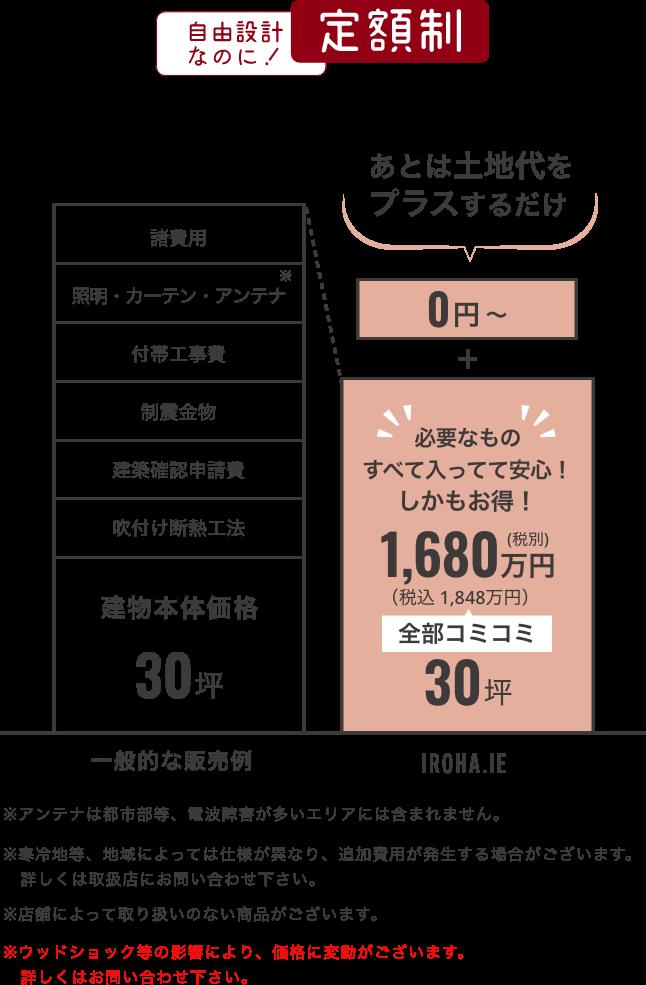定額制の要約図:自由設計なのに定額制!30坪/0円から+全部コミコミで税別1680万円(税込1848万円)