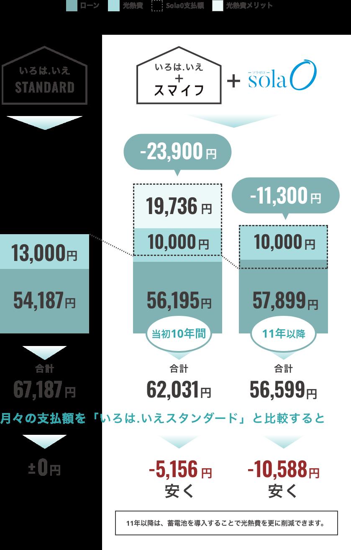 イメージ図:35年間の月々平均光熱費+ローン支払いシミュレーション
